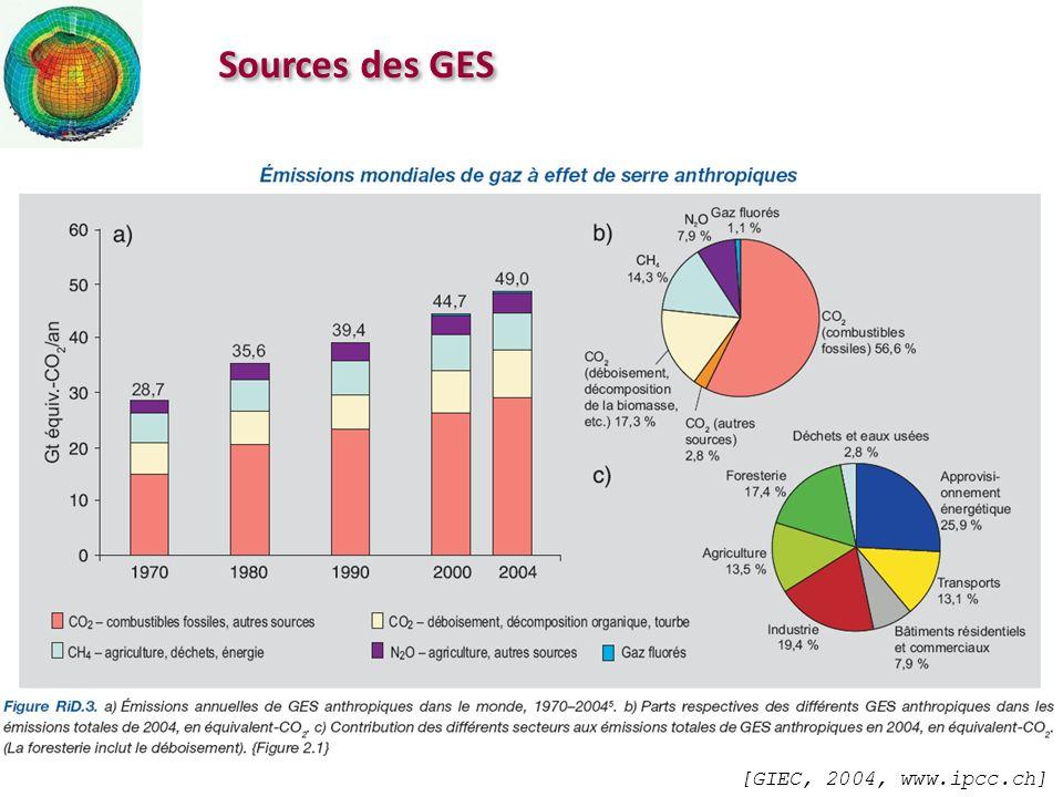 Sources des GES [GIEC, 2004, www.ipcc.ch]